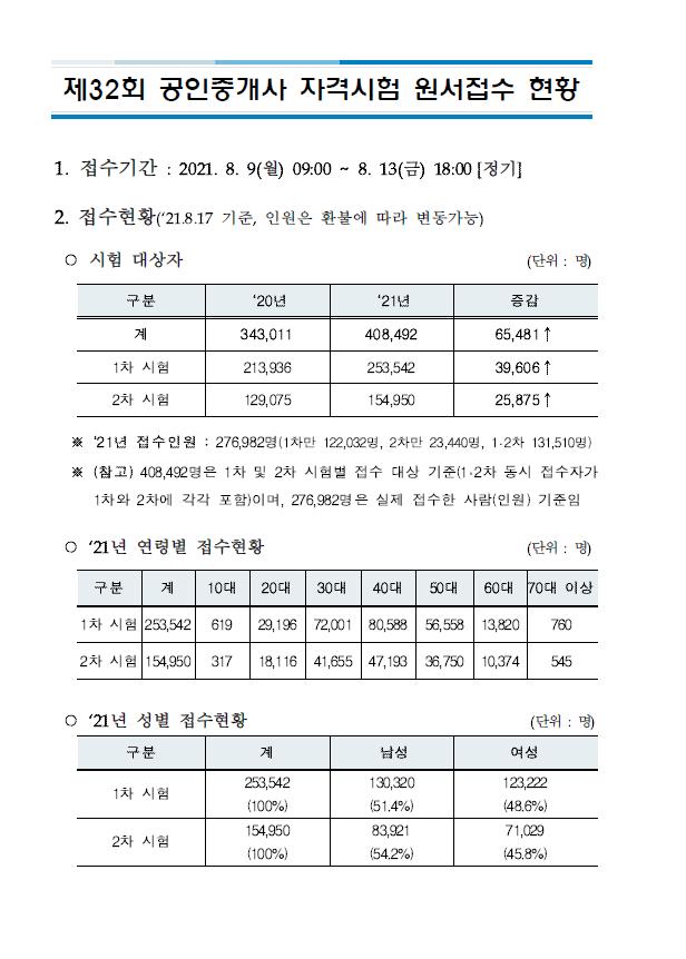 제32회 공인중개사 원서접수 현황(큐넷)