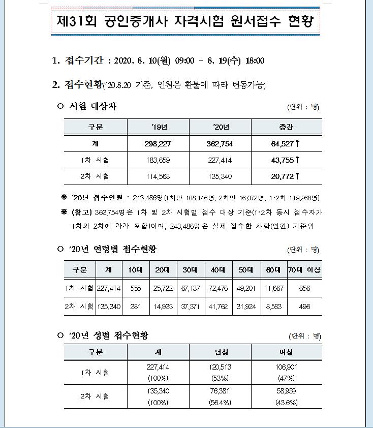 31회 큐넷원서접수현황